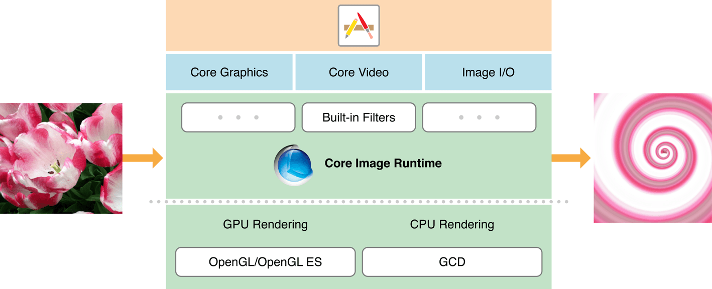 How to enhance image processing with Core Image in iOS apps | Andolasoft