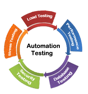 cost benefits analysis of test automation The ultimate objective of automation (test or process) is cost reduction reaping the benefits of cost roi in few release cycles is the end objective hence cost should be a driving factor while considering a tool.
