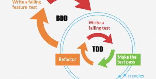 TDD-vs-BDD