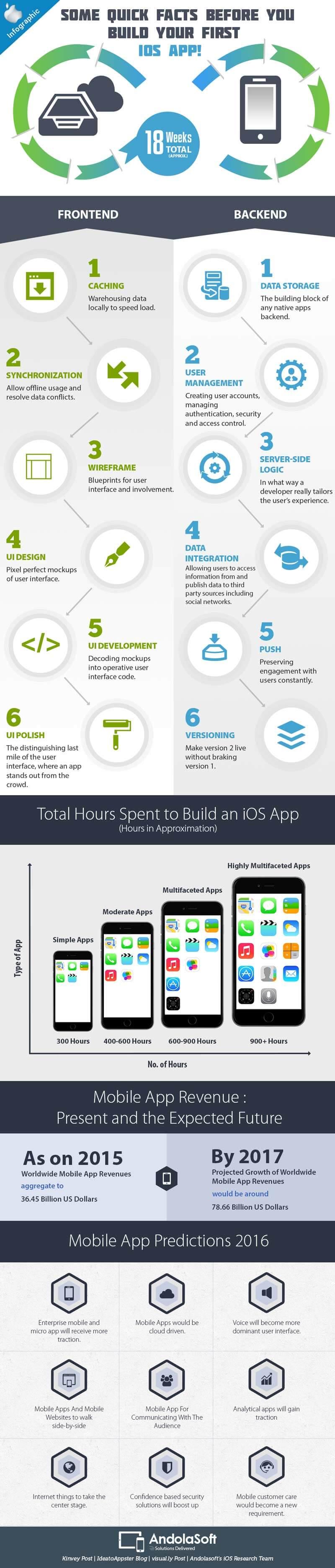 iOS_Infographics_3_11_15_v2-1