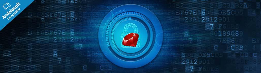 Secure Rails App