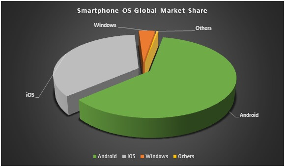 Smartphone-Global-Market-Share