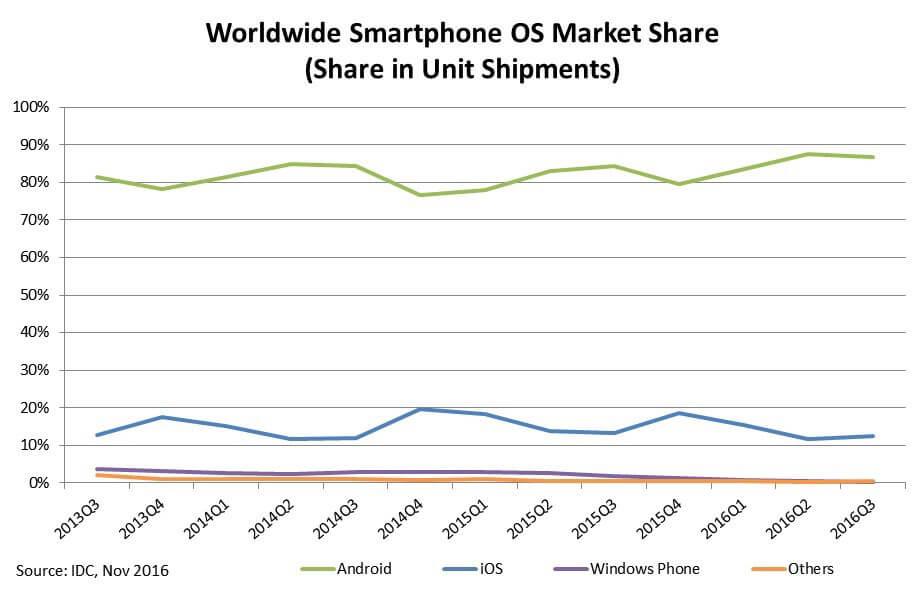 Smartphone OS Market