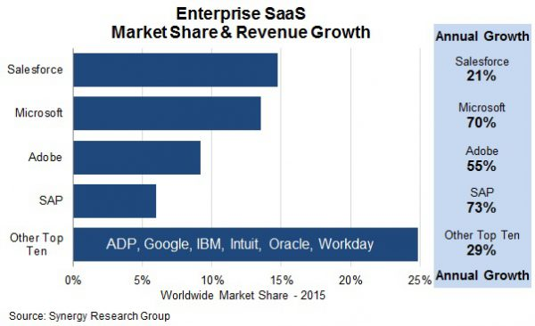 Market Share and Revenue Growth of SaaS in Enterprises