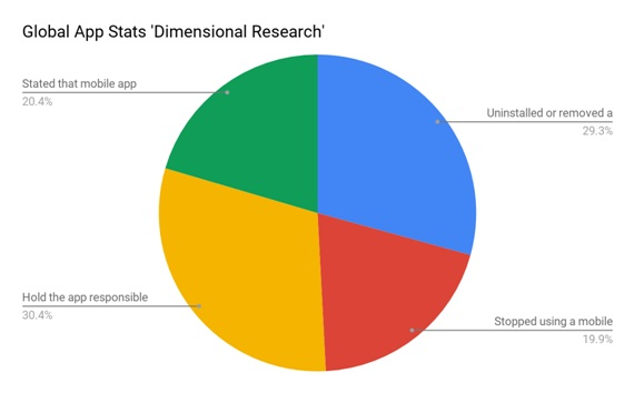 Global-App-Stats