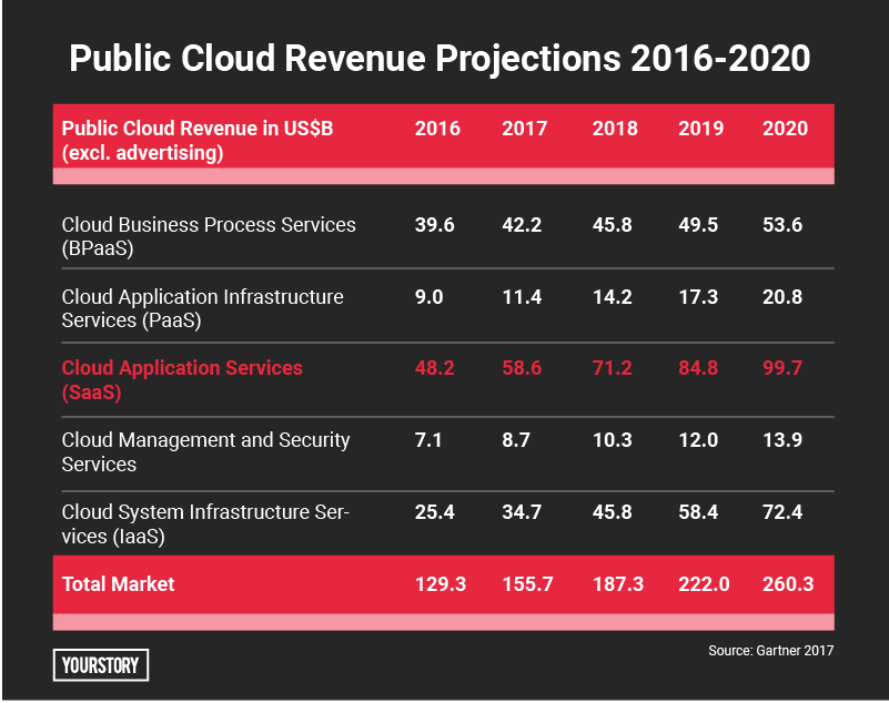 Public Cloud Revenue
