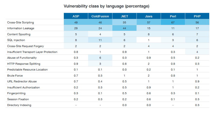Vulnerability Classess by Language