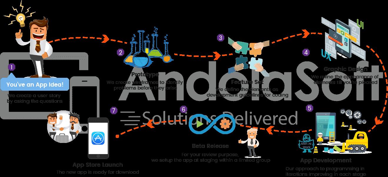 Andolasoft Mobile App Devlopment Process
