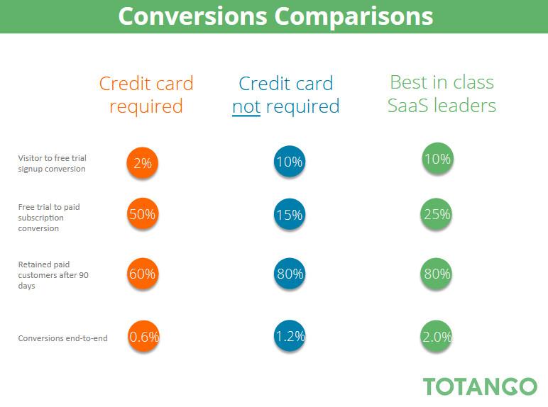 Conversion Comparision