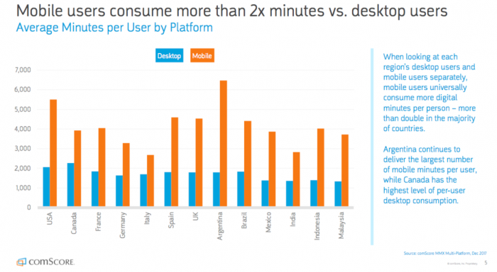Mobile vs deskop Average Usages