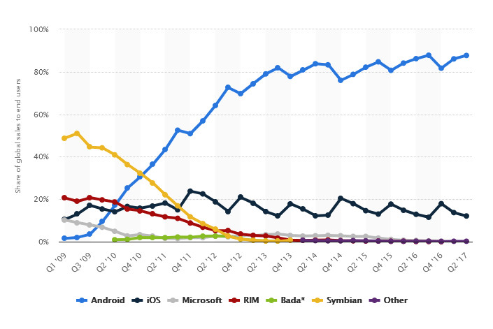 Mobile Platform Users