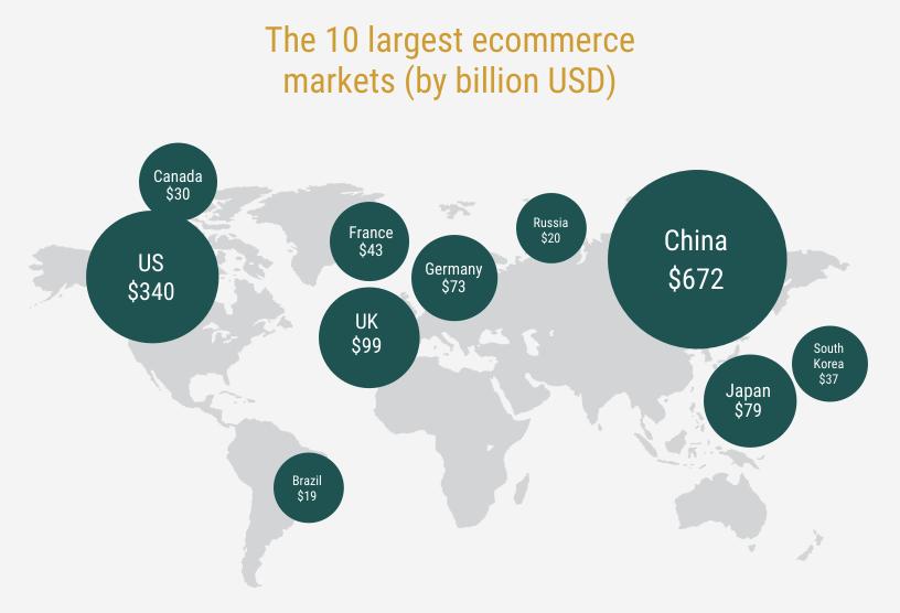 Largest Ecommerce Market