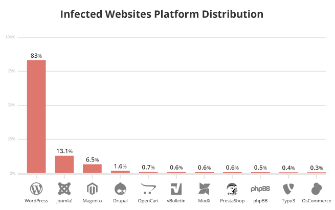 Wordpress Hacking Statistics by Sucuri.net
