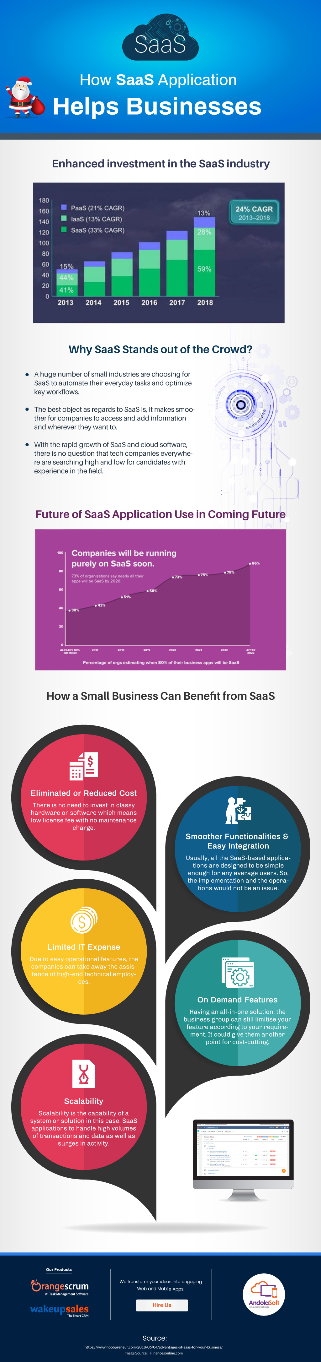 How SaaS Application Helps Businesses - InfoGraphic View