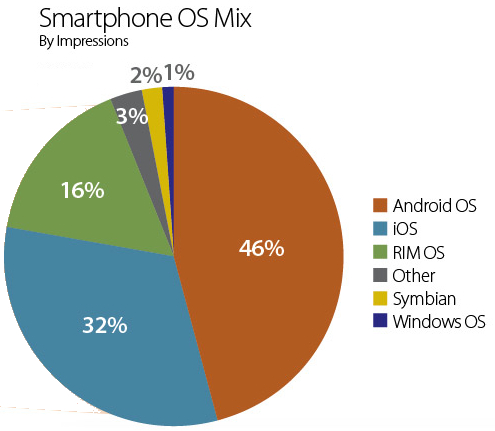 Smartphone OS Users