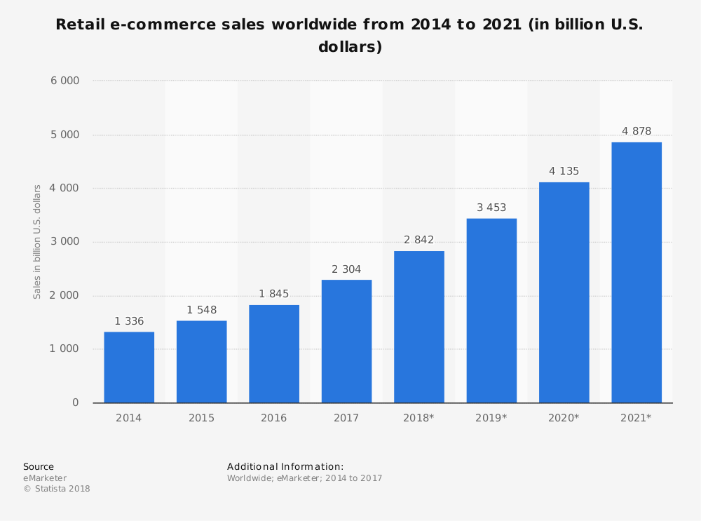 World wide E-commerce sales from 2014 to 2021 - Statista