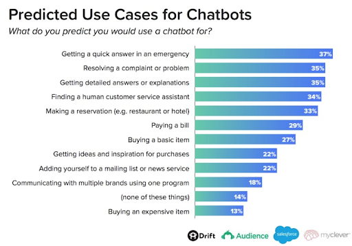 ChatBot Report