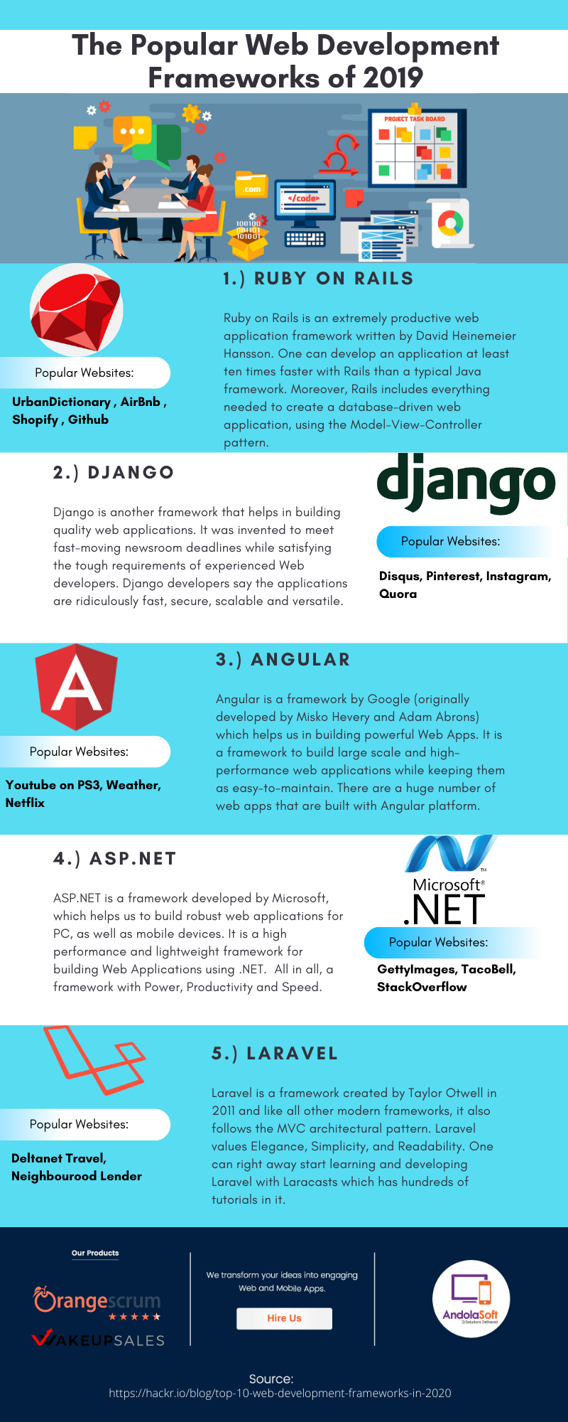 The Popular Web Development Frameworks