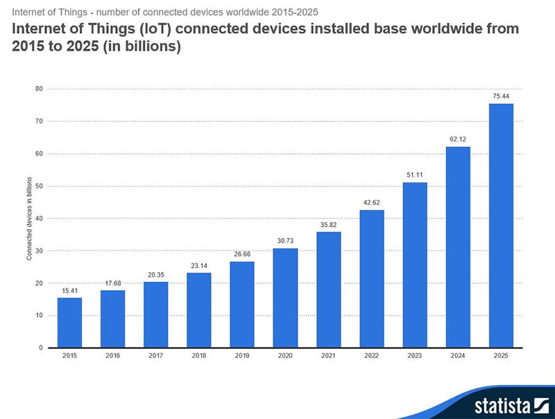3-IoT-Connected-Devices