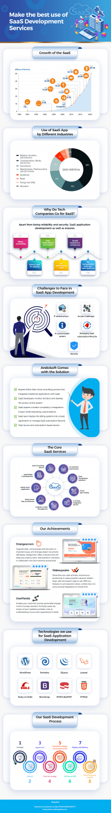 Make the Best Use of SaaS Development Services