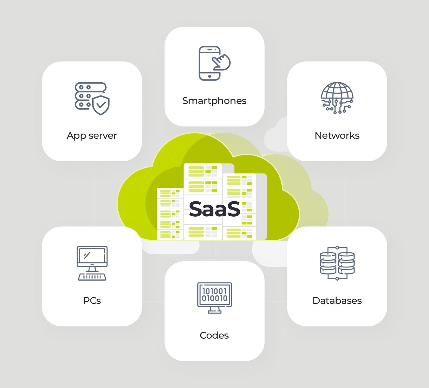 What is SaaS Development
