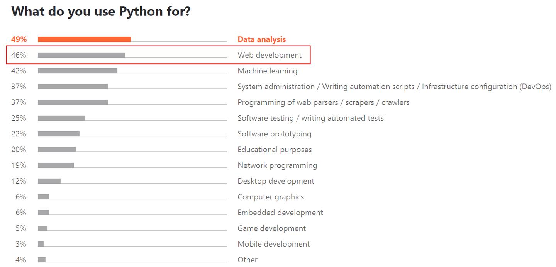 Python Use