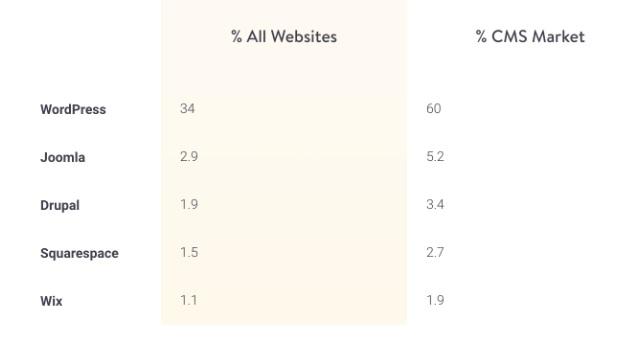 WordPress-Platform
