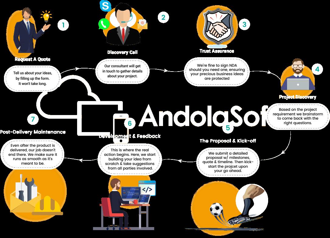 Application Development Work Process