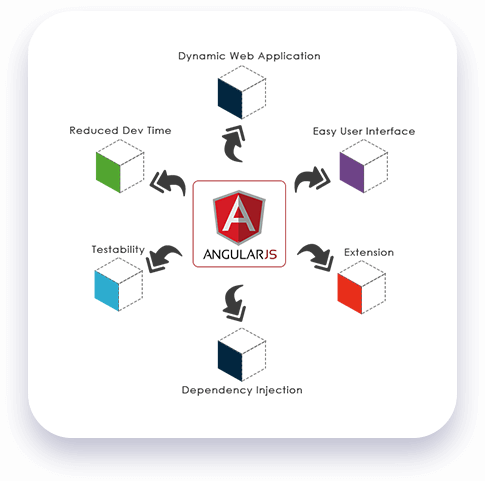 AngularJS Developmen